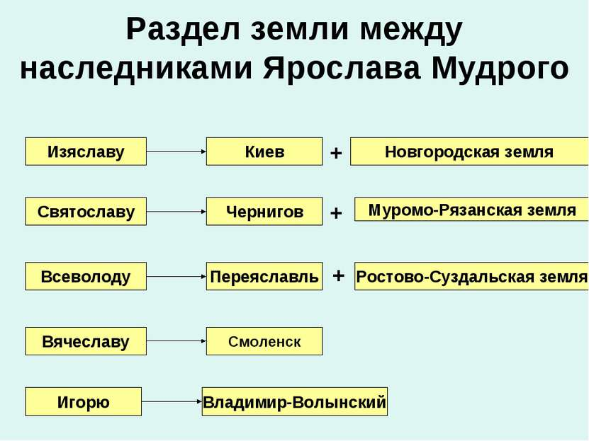 Раздел земли между наследниками Ярослава Мудрого Изяславу Киев Новгородская з...