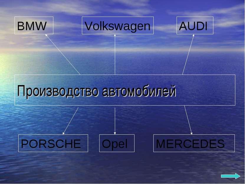 Производство автомобилей BMW AUDI Volkswagen MERCEDES Opel PORSCHE