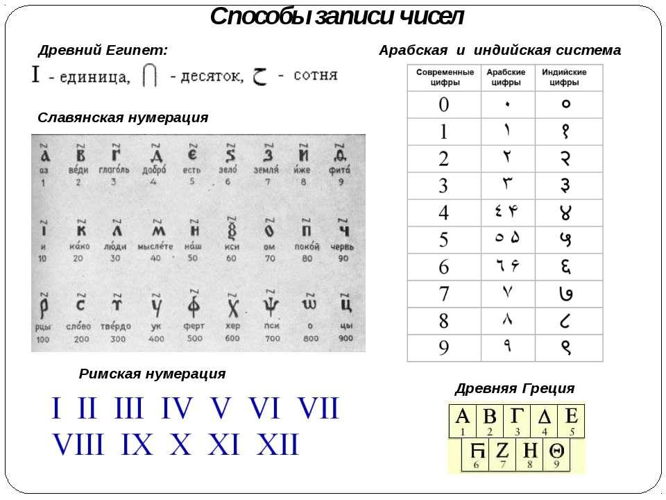 Древний Египет: Арабская и индийская система Способы записи чисел Древняя Гре...