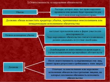 5.Ответственность за нарушения обязательств Убыток Расходы, которое лицо, чье...