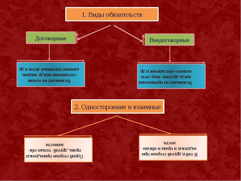 1. Виды обязательств Договорные Внедоговорные Возникают на основе соглашения ...