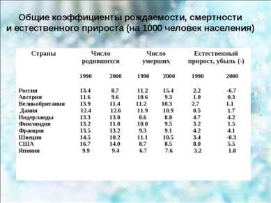 Общие коэффициенты рождаемости, смертности и естественного прироста (на 1000 ...