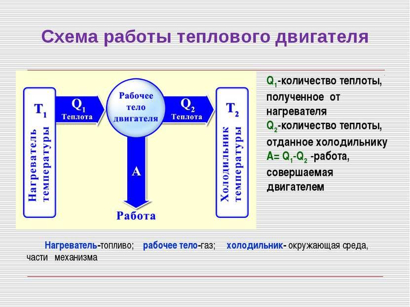 Схема работы теплового двигателя Q1-количество теплоты, полученное от нагрева...