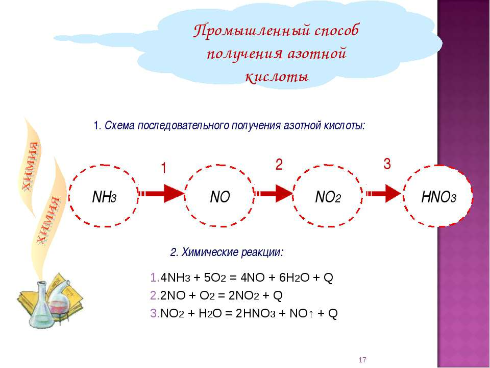 1. Схема последовательного получения азотной кислоты: Промышленный способ пол...