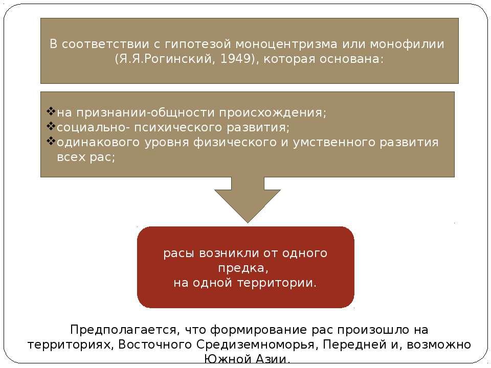 B соответствии с гипотезой моноцентризма или монофилии (Я.Я.Рогинский, 1949),...