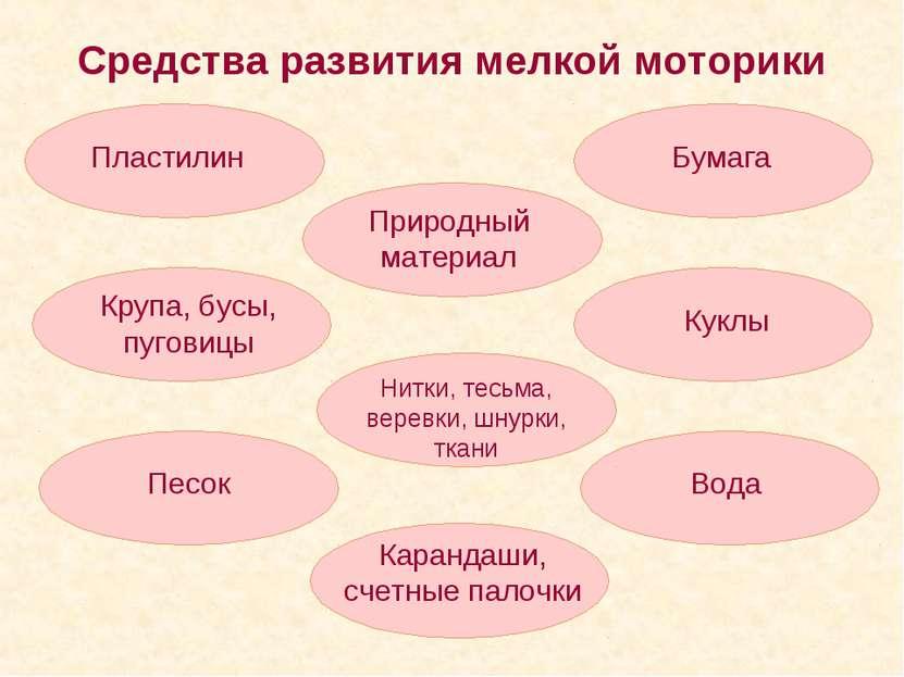 Средства развития мелкой моторики Пластилин Бумага Крупа, бусы, пуговицы Прир...