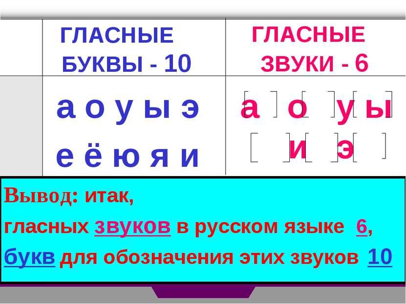 ГЛАСНЫЕ ЗВУКИ - 6 а о у ы э е ё ю я и Вывод: итак, гласных звуков в русском я...