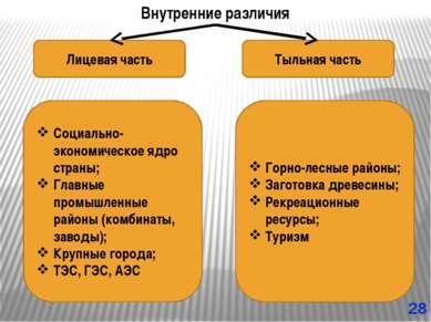 Внутренние различия Лицевая часть Тыльная часть Социально-экономическое ядро ...