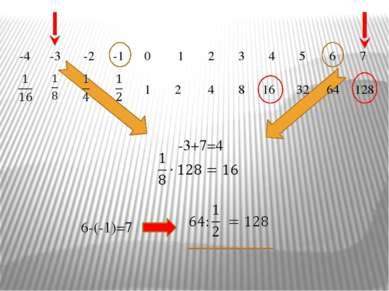 128 -3 7 -3+7=4 4 16 -4 -2 -1 0 1 2 3 5 6 64 6-(-1)=7 32 1 2 4 8