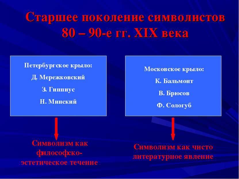Старшее поколение символистов 80 – 90-е гг. XIX века Петербургское крыло: Д. ...