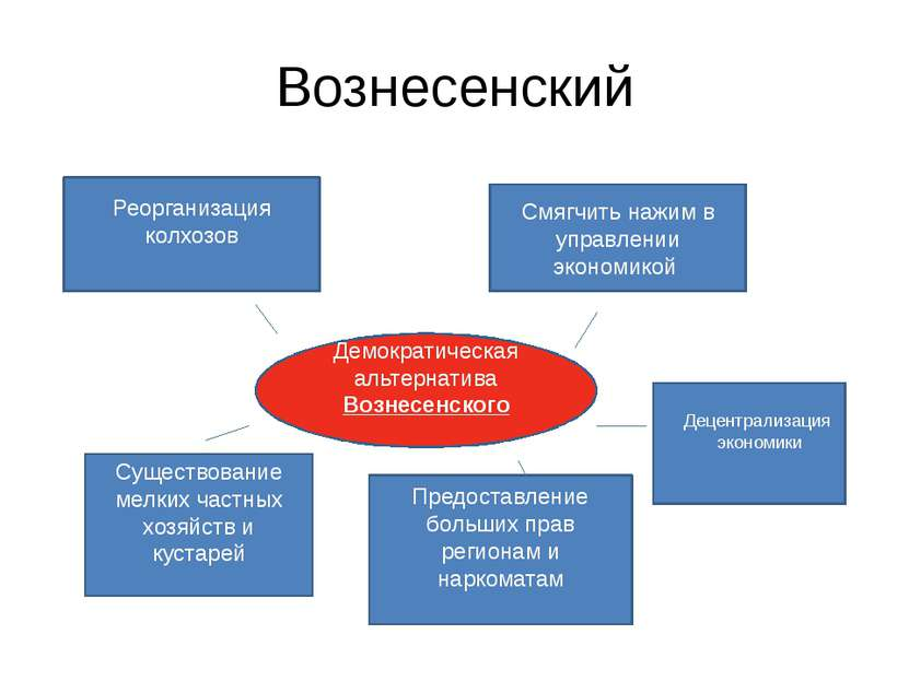 Вознесенский Демократическая альтернатива Вознесенского Реорганизация колхозо...