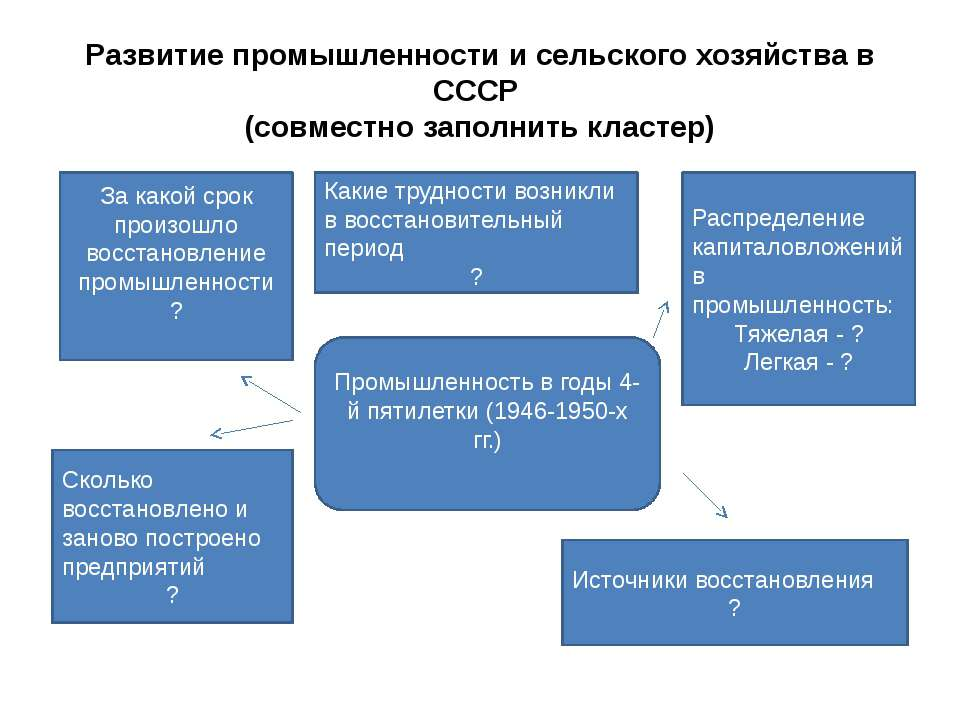 Развитие промышленности и сельского хозяйства в СССР (совместно заполнить кла...