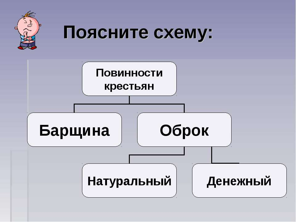 Поясните схему: