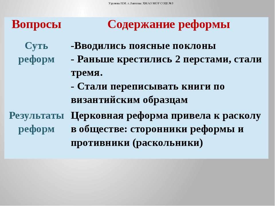 Урунова Н.М. г.Лангепас ХМАО МОУ СОШ №3 Вопросы Содержание реформы Суть рефор...