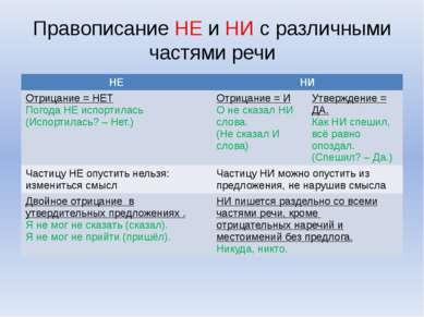 Правописание НЕ и НИ с различными частями речи НЕ НИ Отрицание= НЕТ Погода НЕ...