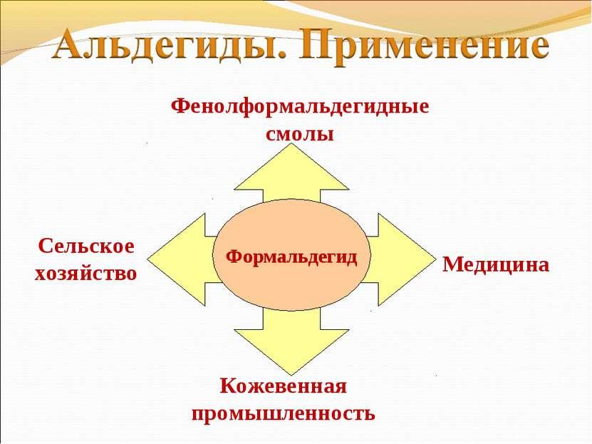 Формальдегид Кожевенная промышленность Медицина Фенолформальдегидные смолы Се...