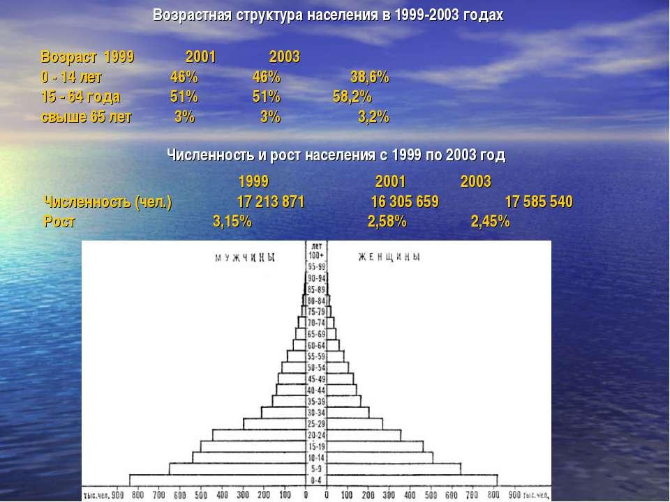 Возраст 1999 2001 2003 0 - 14 лет 46% 46% 38,6% 15 - 64 года 51% 51% 58,2% св...