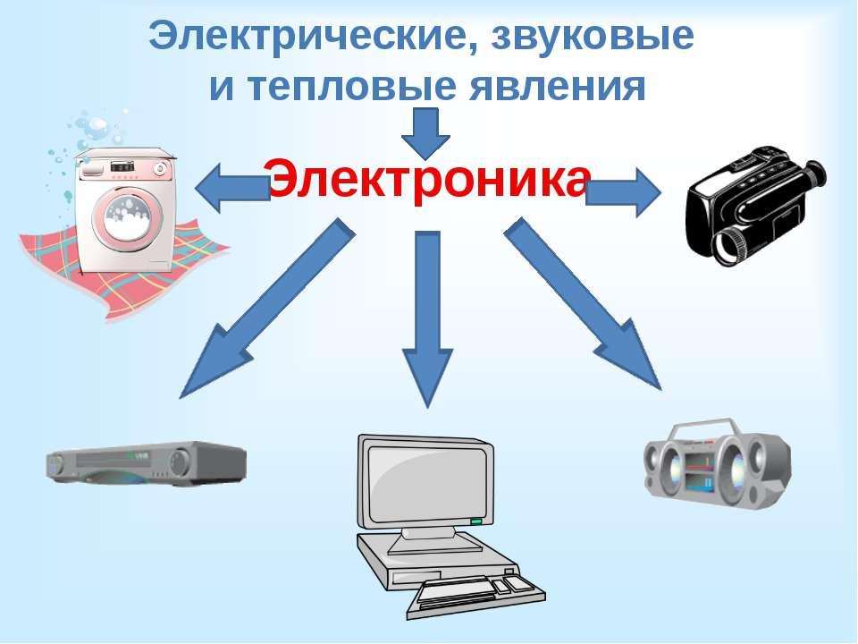 Электрические, звуковые и тепловые явления Электроника