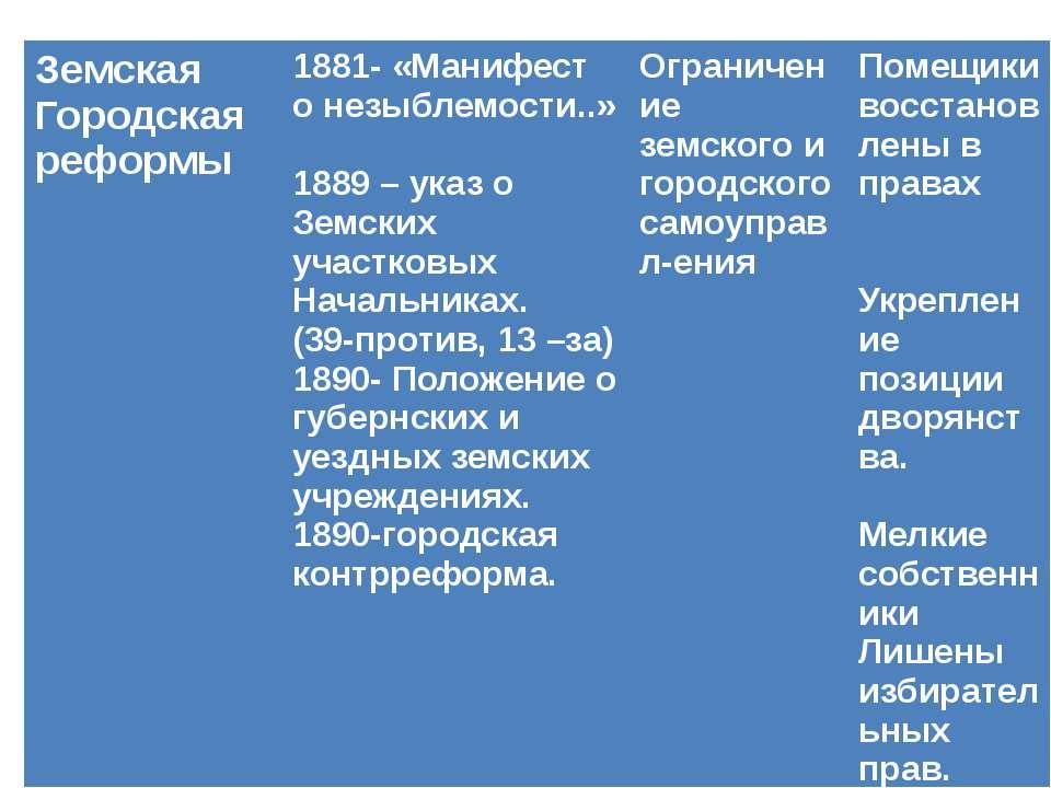 Земская Городская реформы 1881- «Манифест о незыблемости..» 1889 – указ о Зем...