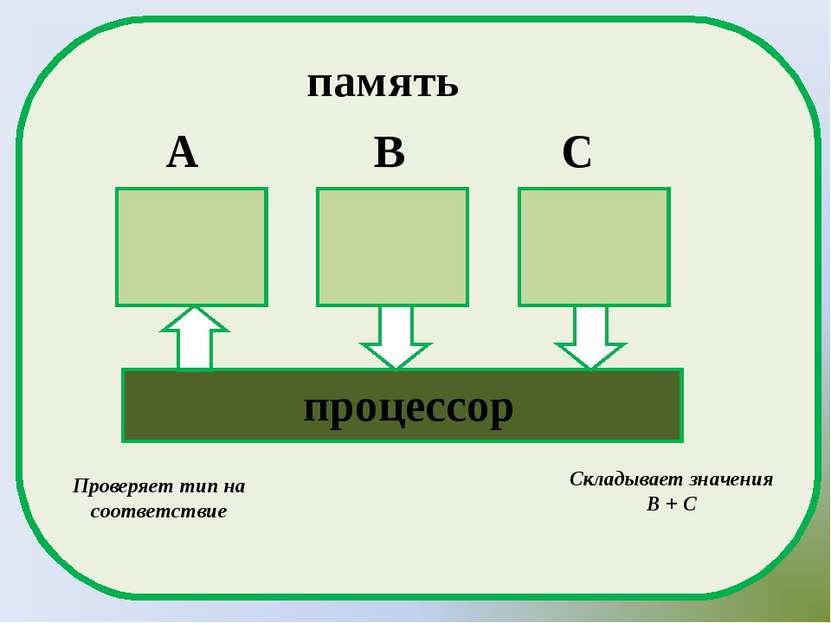 A B C процессор память Складывает значения В + С Проверяет тип на соответствие