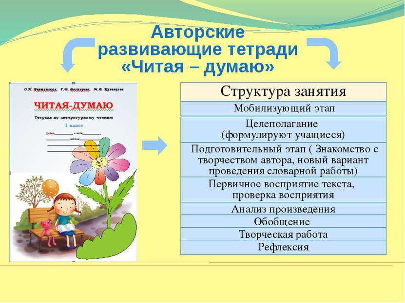 Авторские развивающие тетради «Читая – думаю» Структура занятия Мобилизующий ...