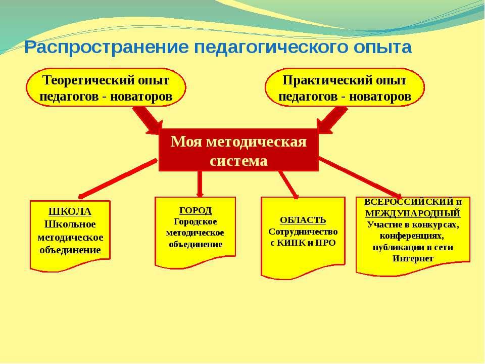 Распространение педагогического опыта Теоретический опыт педагогов - новаторо...