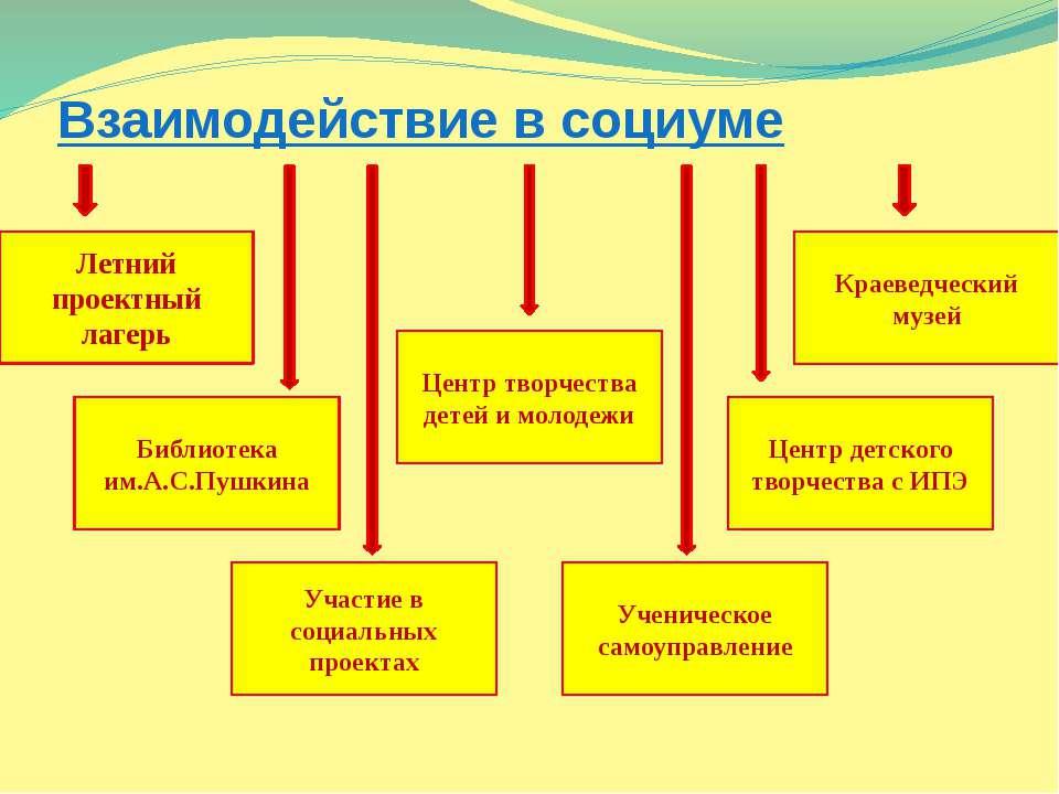 Взаимодействие в социуме Летний проектный лагерь Центр детского творчества с ...