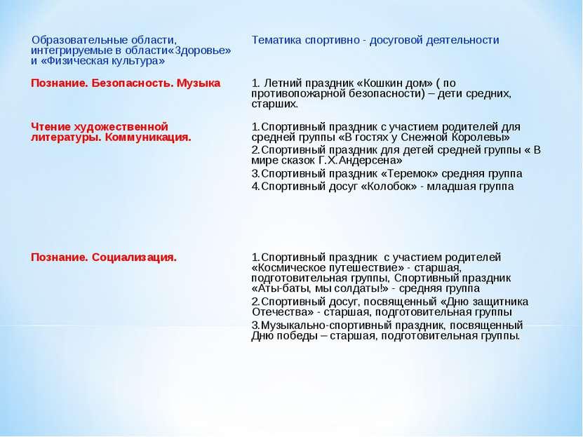 Образовательные области, интегрируемые в области«Здоровье» и «Физическая куль...
