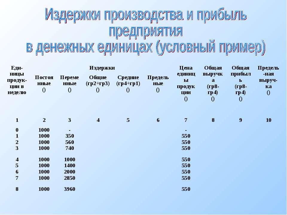 Еди-ницы продук-ции в неделю Издержки Цена единицы продукции () Общая выручка...