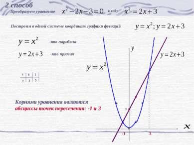2 способ Преобразуем уравнение к виду Построим в одной системе координат граф...