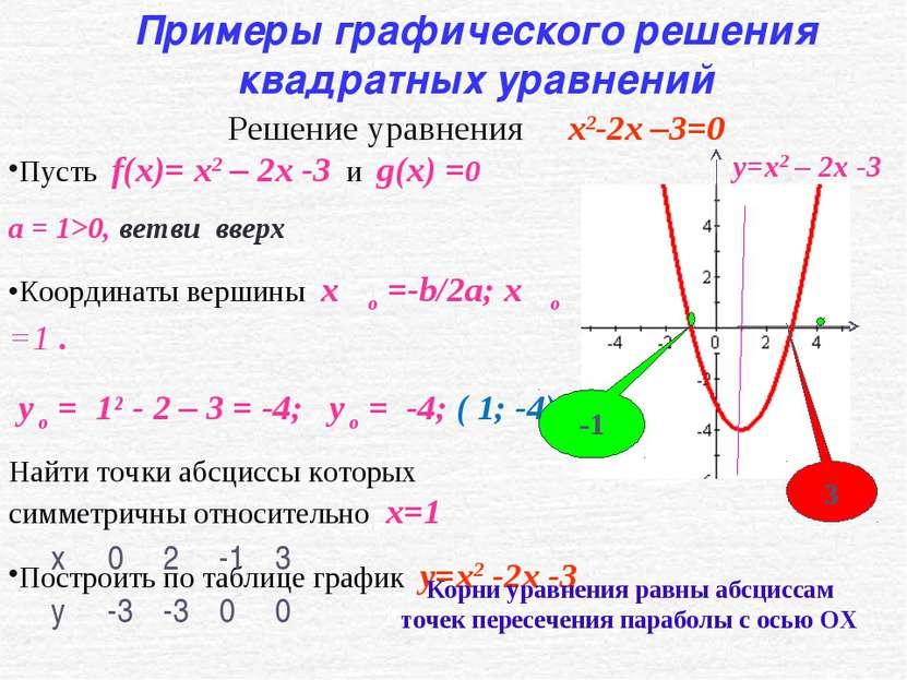 Пусть f(x)= x2 – 2x -3 и g(x) =0 а = 1>0, ветви вверх Координаты вершины x ο ...
