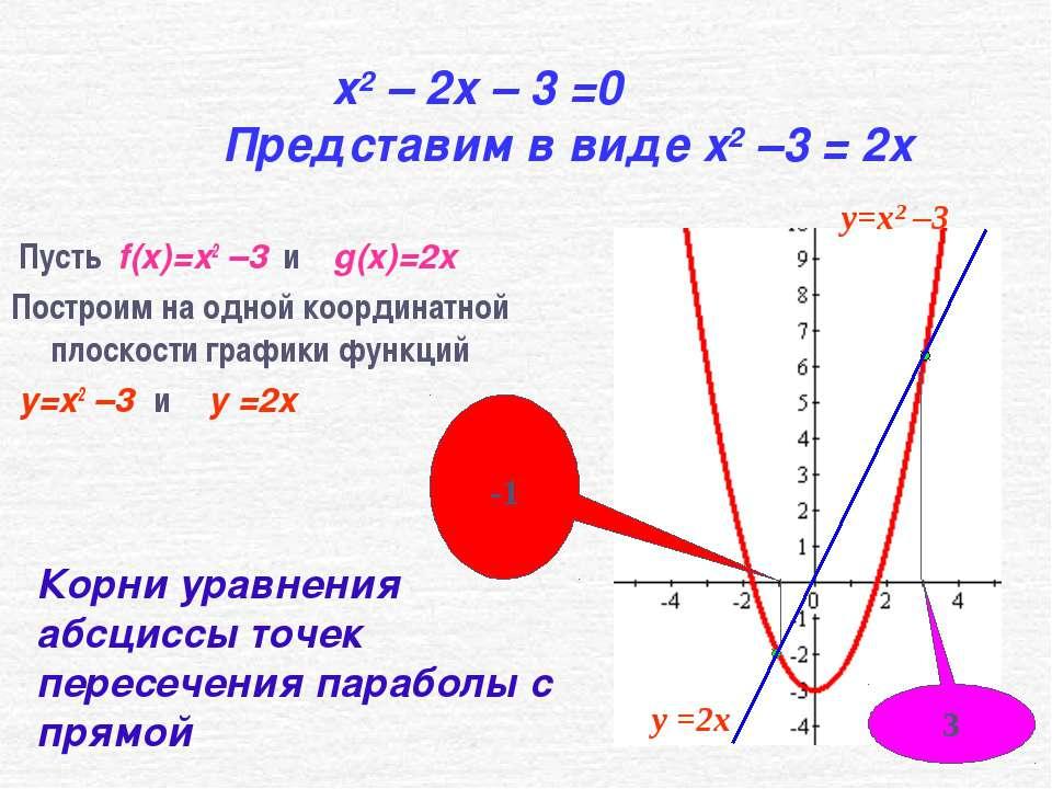 x2 – 2x – 3 =0 Представим в виде x2 –3 = 2x Пусть f(x)=x2 –3 и g(x)=2x Постро...