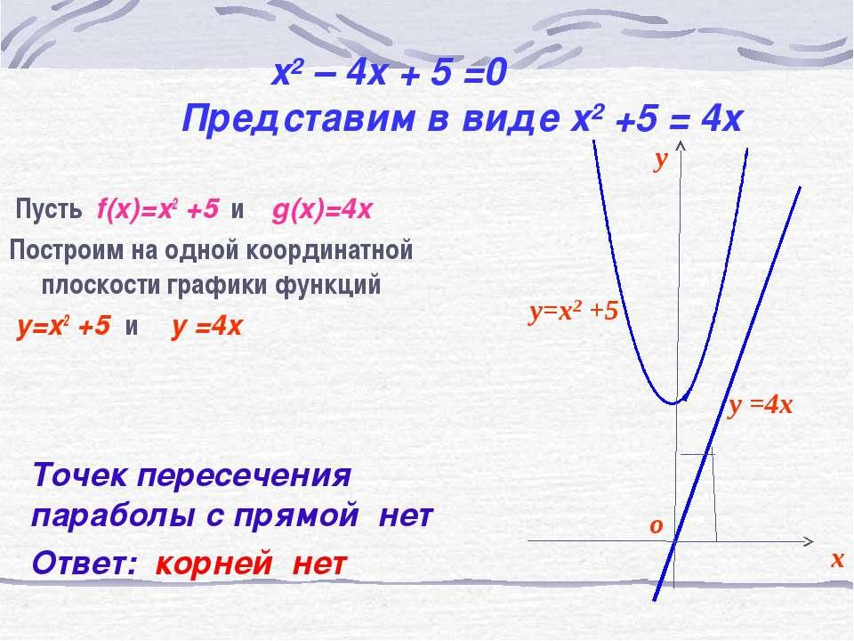 x2 – 4x + 5 =0 Представим в виде x2 +5 = 4x Пусть f(x)=x2 +5 и g(x)=4x Постро...