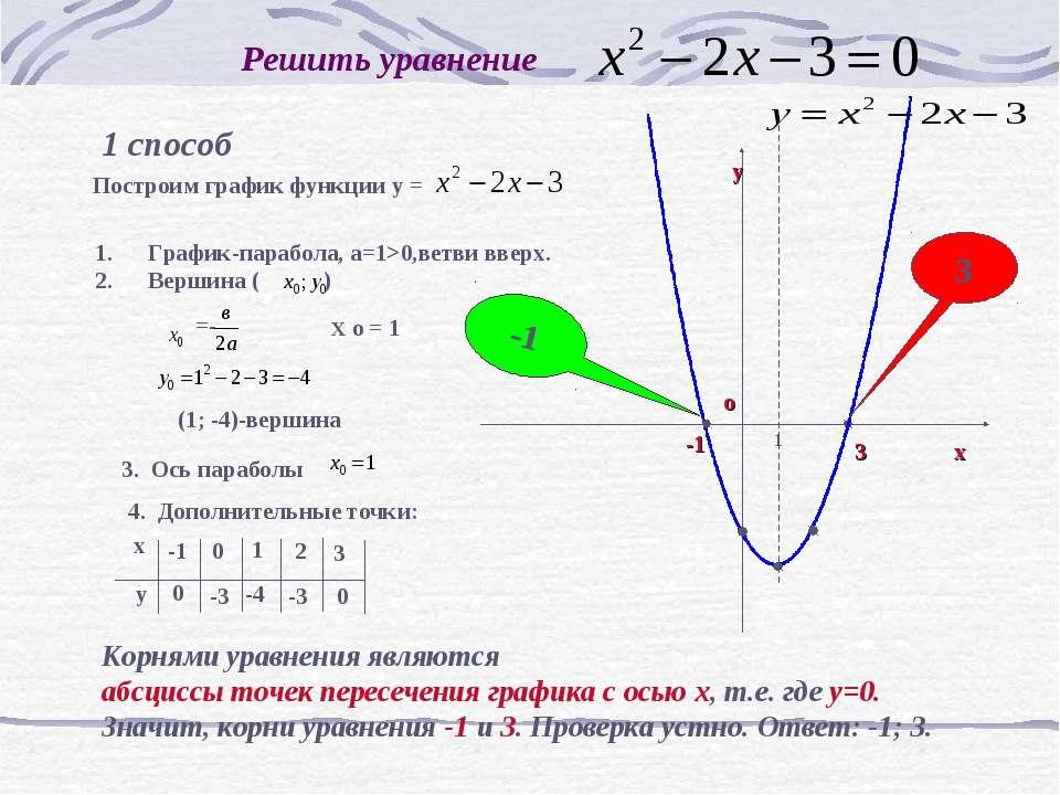 Решить уравнение 1 способ Корнями уравнения являются абсциссы точек пересечен...