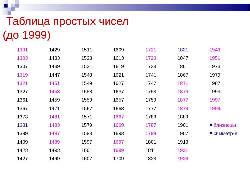 Таблица простых чисел (до 1999) 1301 1429 1511 1609 1721 1831 1949 1303 1433 ...
