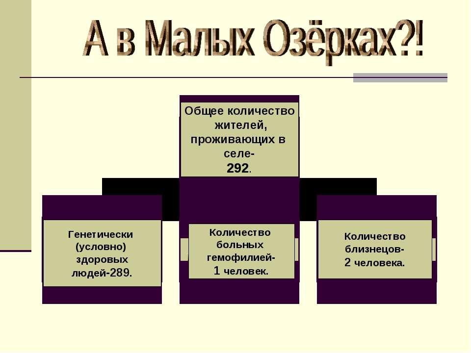 Общее количество жителей, проживающих в селе- 292. Генетически (условно) здор...
