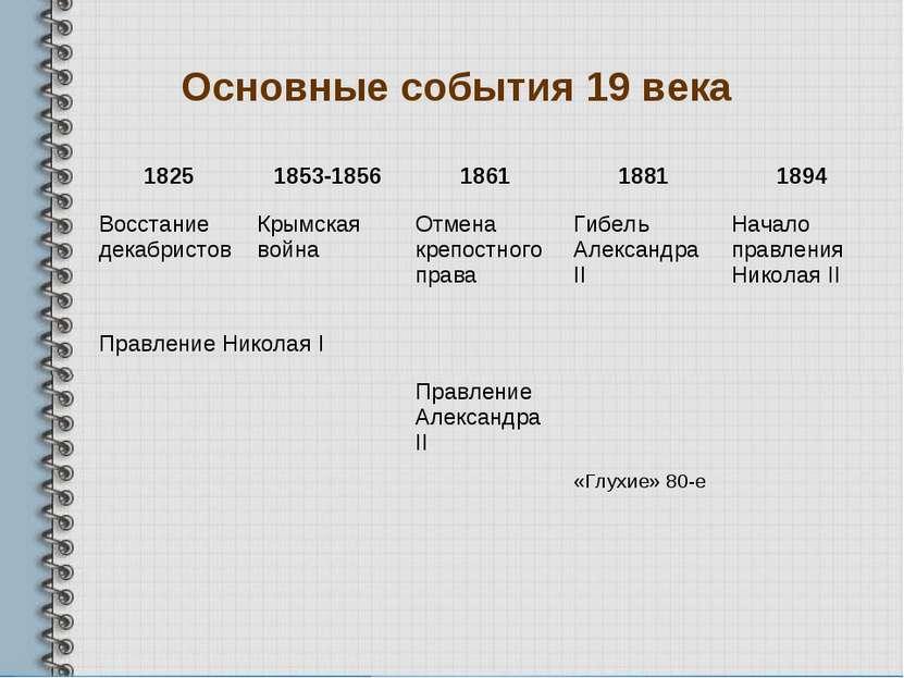 Основные события 19 века 1825 1853-1856 1861 1881 1894 Восстание декабристов ...