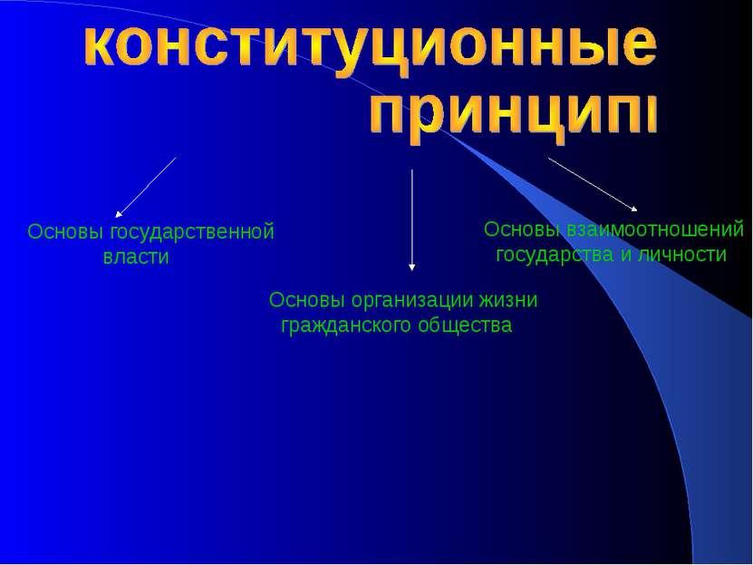 Основы государственной власти Основы взаимоотношений государства и личности О...