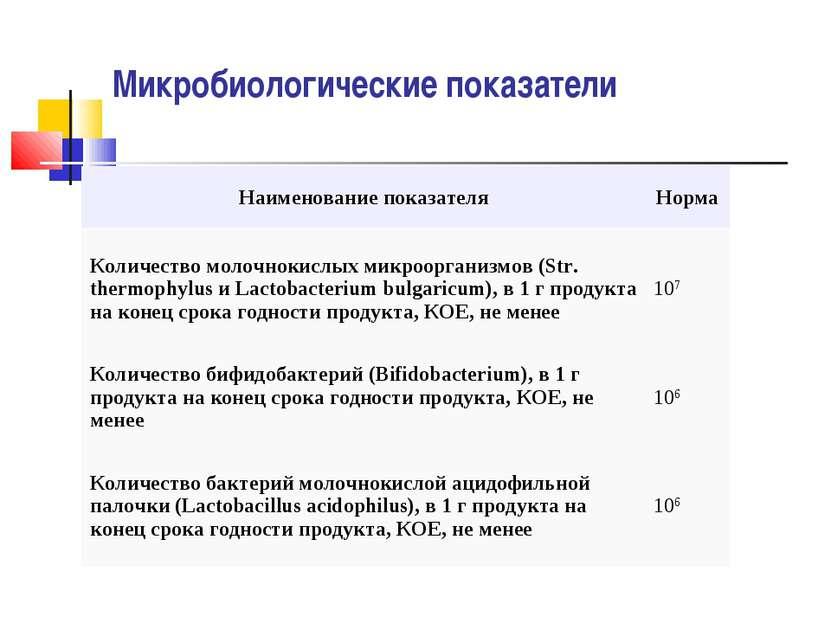 Микробиологические показатели Наименование показателя Норма Количество молочн...