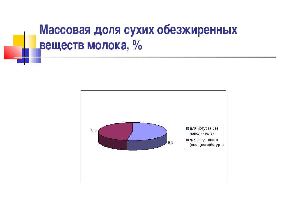 Массовая доля сухих обезжиренных веществ молока,%