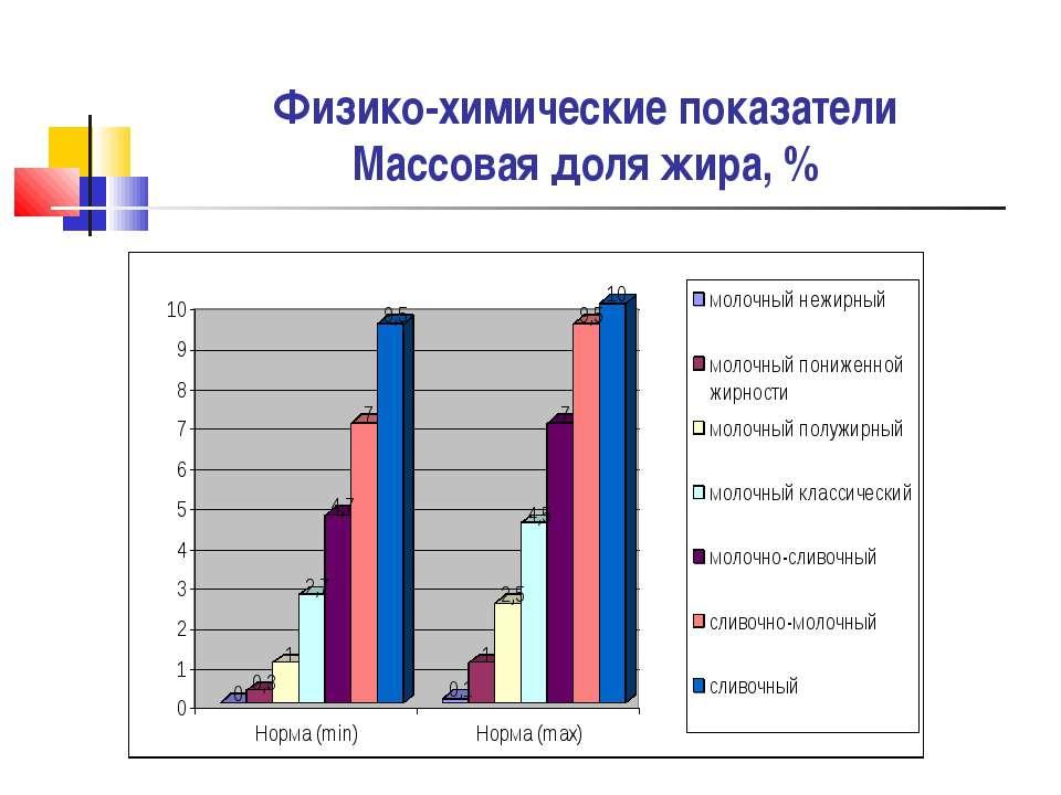 Физико-химические показатели Массовая доля жира, %