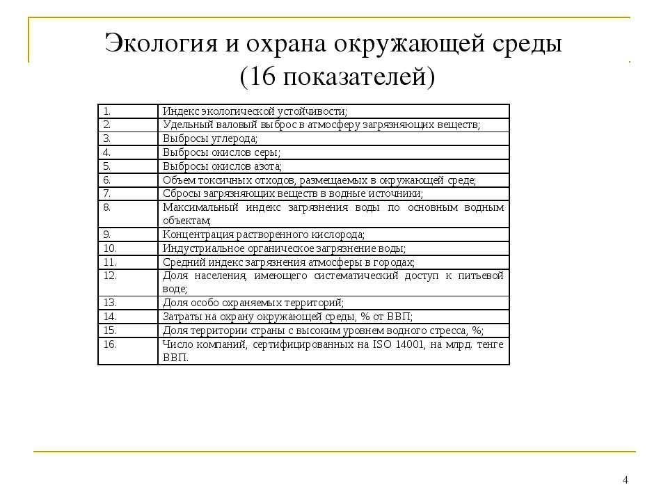 * Экология и охрана окружающей среды (16 показателей)