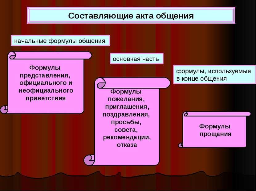 Составляющие акта общения начальные формулы общения основная часть формулы, и...