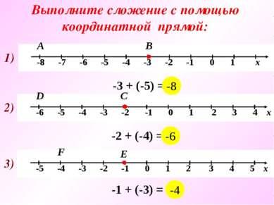 Выполните сложение с помощью координатной прямой: 2) С D -2 + (-4) = … 3) Е F...