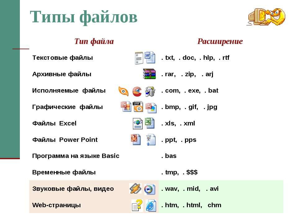 Типы файлов Тип файла Расширение Текстовые файлы . txt, . doc, . hlp, . rtf А...