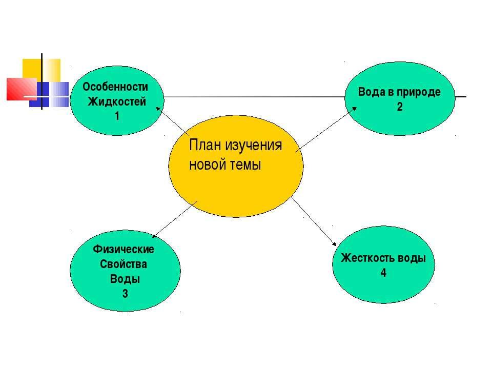 План изучения новой темы Физические Свойства Воды 3 Особенности Жидкостей 1 Ж...