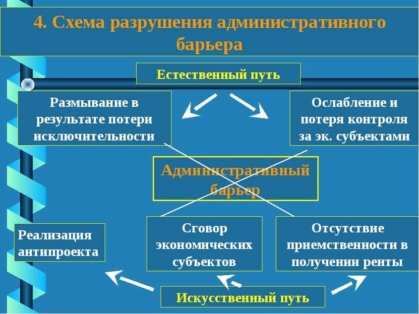 4. Схема разрушения административного барьера Административный барьер Размыва...