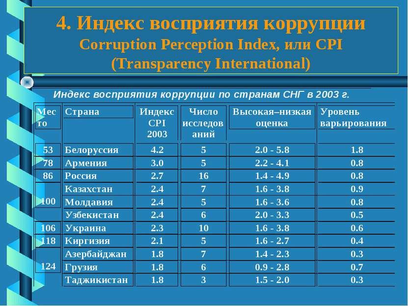 4. Индекс восприятия коррупции Corruption Perception Index, или CPI (Transpar...