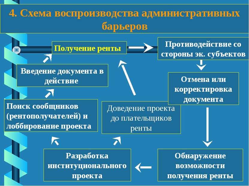 4. Схема воспроизводства административных барьеров Обнаружение возможности по...