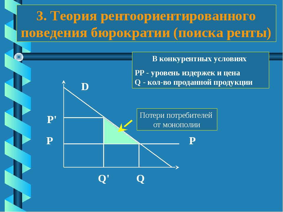 3. Теория рентоориентированного поведения бюрократии (поиска ренты) Р Q' P Q ...
